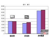 ECF公布2011年欧洲新增房车注册统计数据