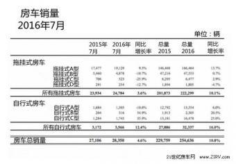 RVIA:2016年7月美国房车销量增长4.6%