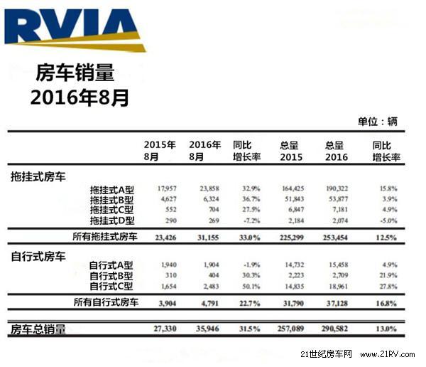 RVIA:美国8月房车销量达1977年以来最好成绩