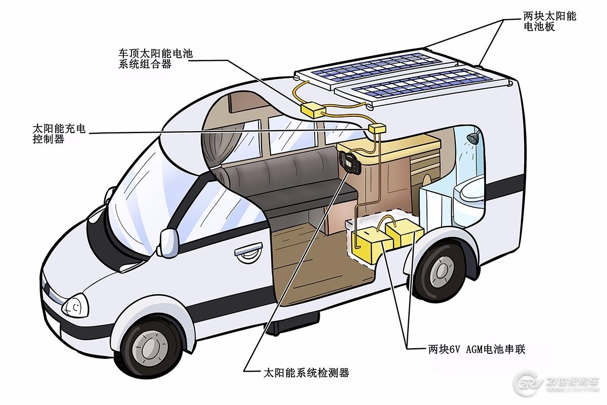 你的房车到底需要多大功率的太阳能电池板?