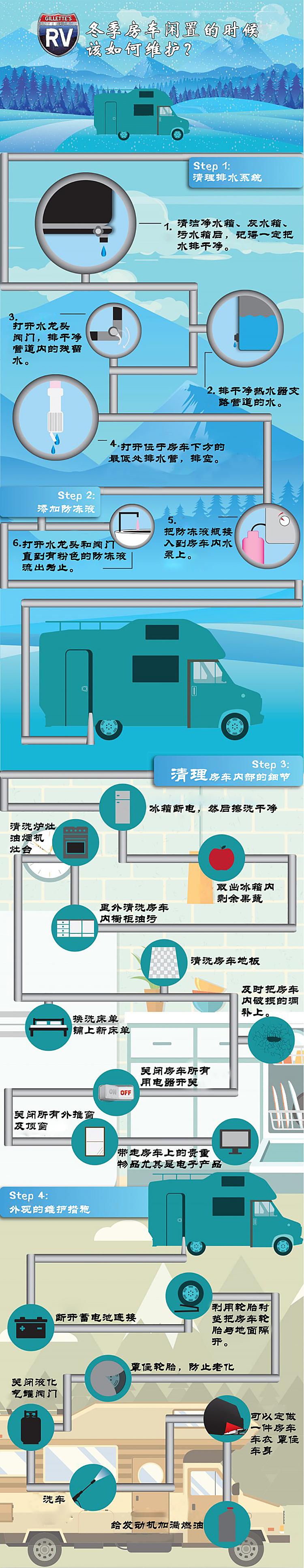 一张图读懂冬季房车闲置时候如何维护