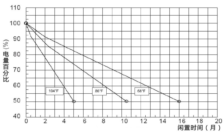 selfdischarge-characteristics-of-lifeline-Rv-battery.jpg