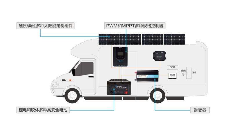说一说,房车太阳能供电系统它是什么?